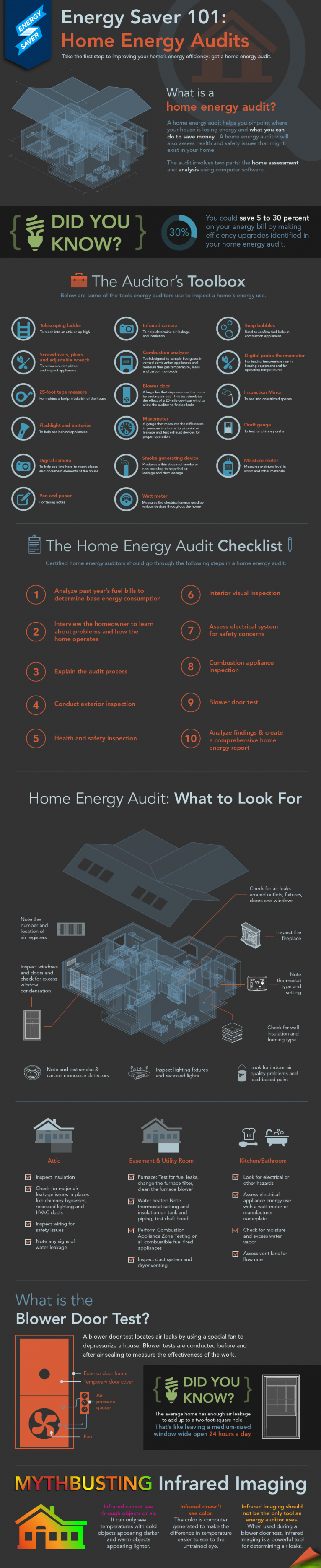 Energy Audits_Post 1