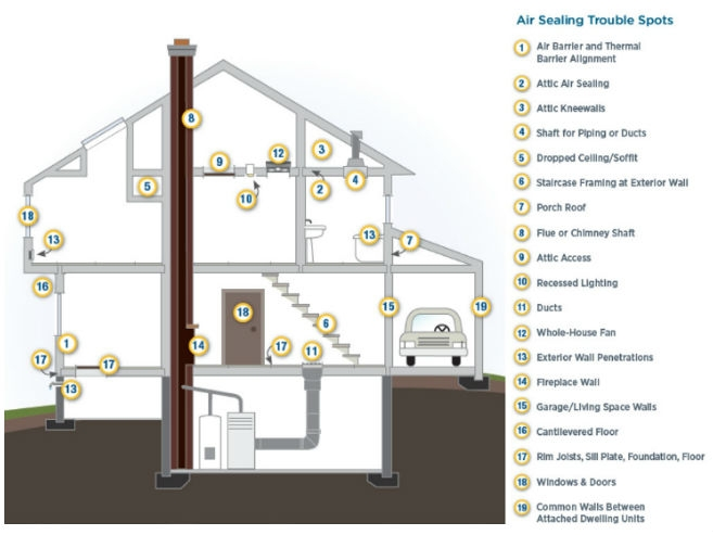 Here is a map of a house that displays all of the common air sealing trouble spots
